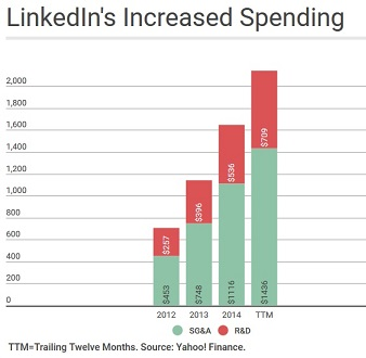 https://www.devenir-rentier.fr/uploads/10008_linkedin_spending2.jpg