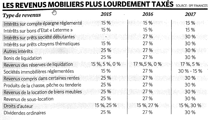 https://www.devenir-rentier.fr/uploads/10222_taxes_mobilieres.png