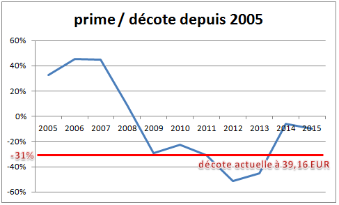 https://www.devenir-rentier.fr/uploads/10933_graph_-_decote_fp_2005_-_2015.png