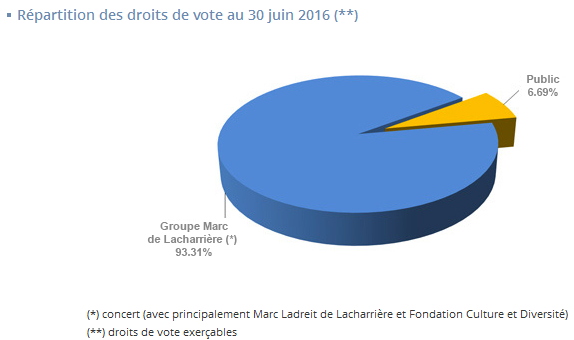 https://www.devenir-rentier.fr/uploads/10933_repartition_ddv_-_30_juin_2016.png