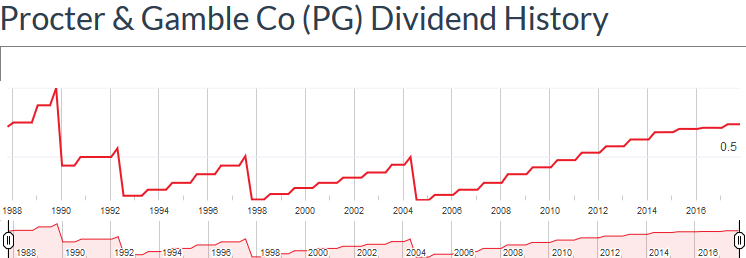https://www.devenir-rentier.fr/uploads/11230_screenshot-2018-5-1_procter_gamble_co_pg_dividend_history_-_dividata_com.png