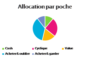https://www.devenir-rentier.fr/uploads/11243_20170815_allocation_par_poche.png