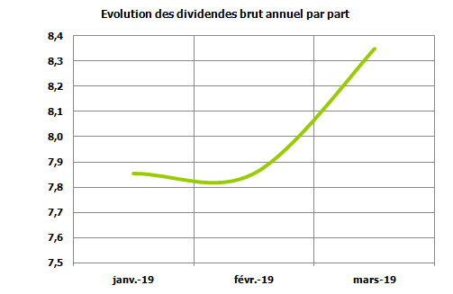 https://www.devenir-rentier.fr/uploads/1202_evolutiondiv.png
