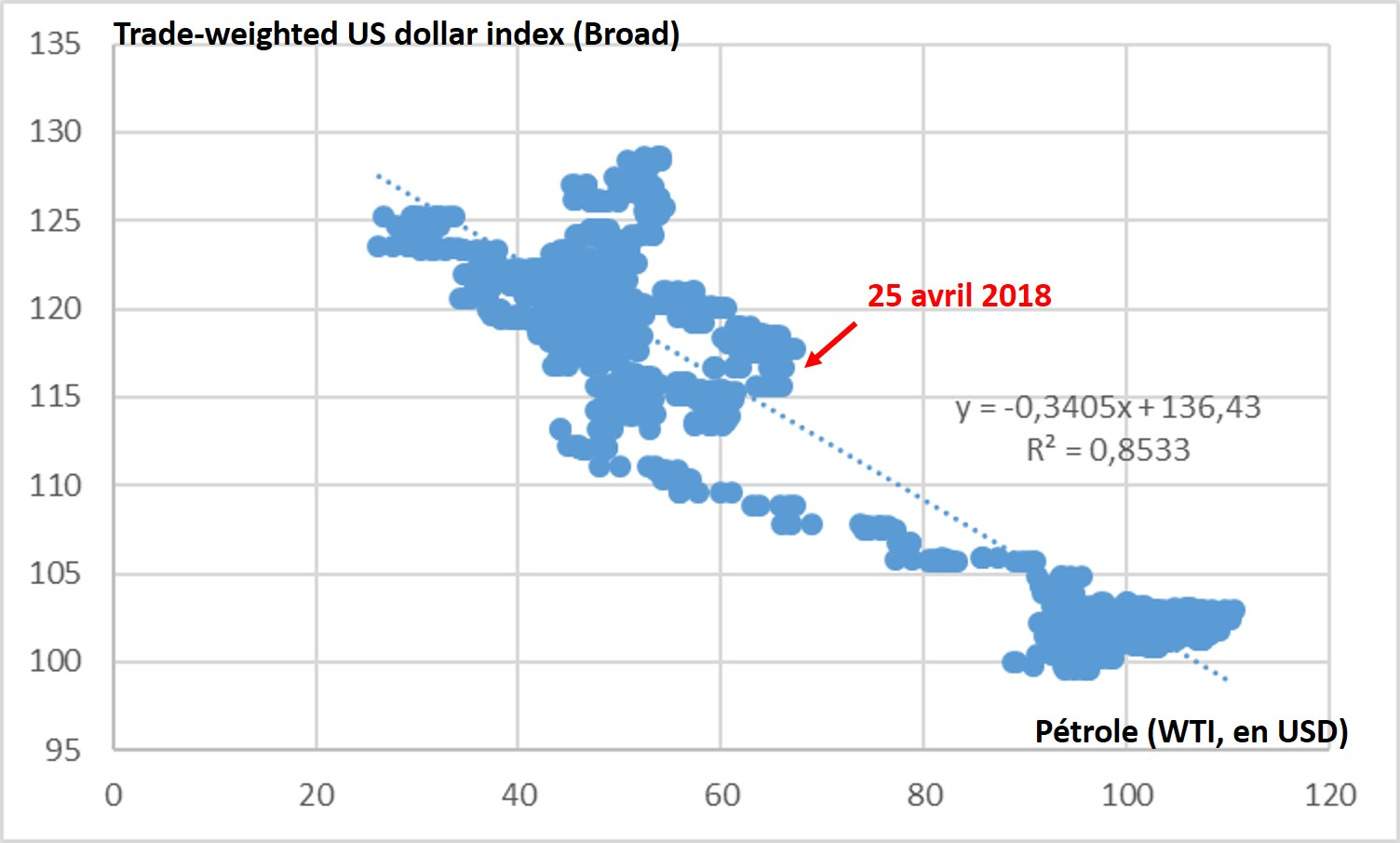 https://www.devenir-rentier.fr/uploads/12850_2018-04-25_trade-weighted_usd_vs_oil.jpg