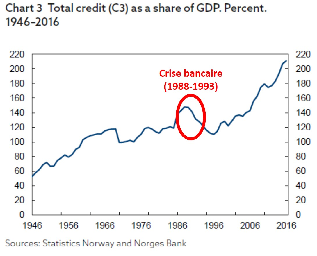 https://www.devenir-rentier.fr/uploads/12850_2018-05-13_norway_credit_growth.jpg