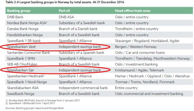 https://www.devenir-rentier.fr/uploads/12850_2018-05-13_norway_list_of_banks.jpg