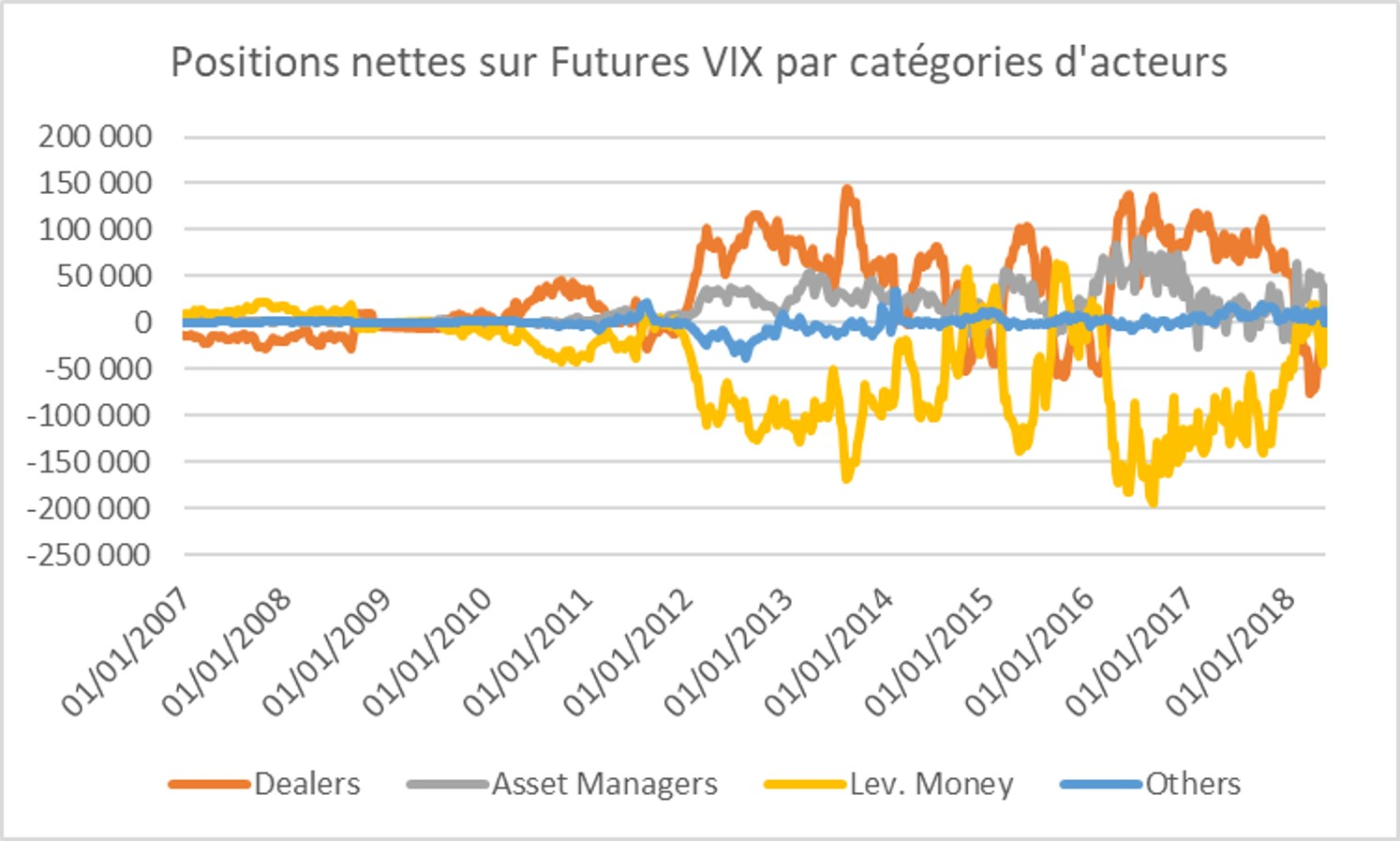 https://www.devenir-rentier.fr/uploads/12850_2018-05-28_vix_net_positions.jpg