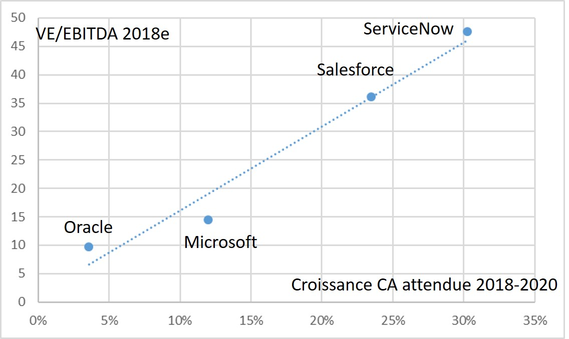 https://www.devenir-rentier.fr/uploads/12850_2018-08-27_salesforce_servicenow_comparaison.jpg