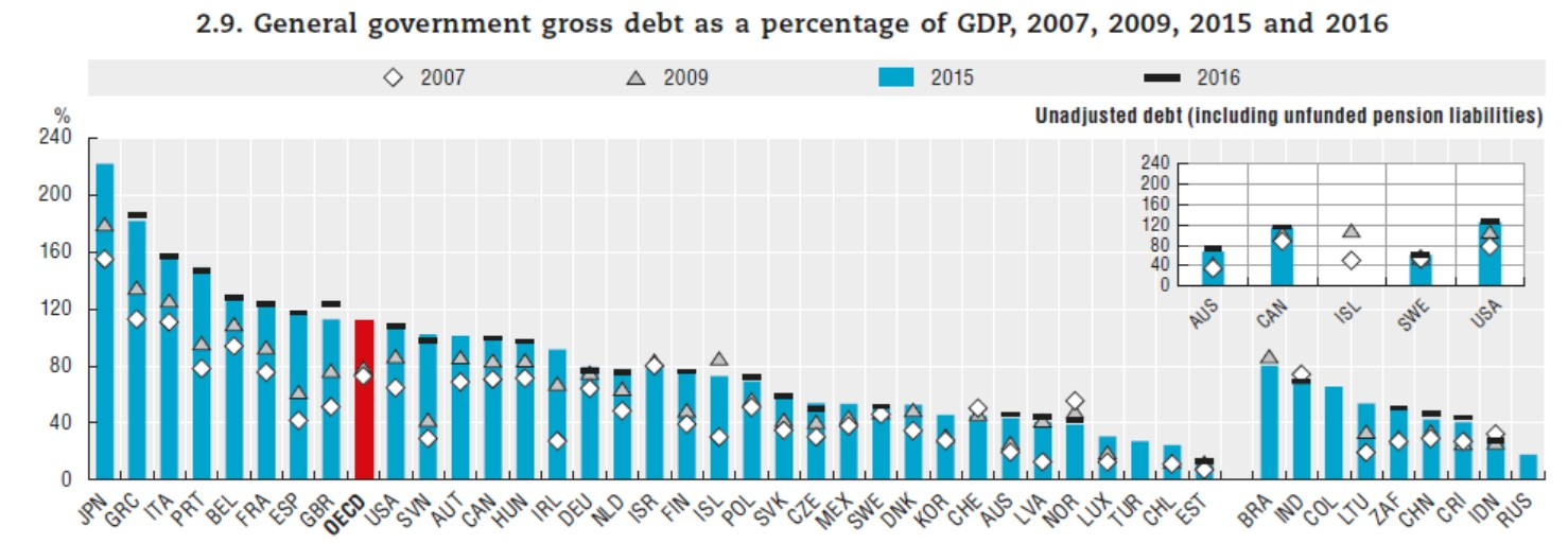 https://www.devenir-rentier.fr/uploads/12850_2018-10-23_general_government_debt.jpg