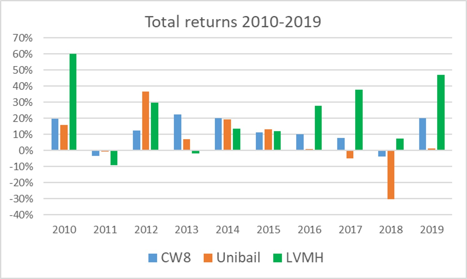 https://www.devenir-rentier.fr/uploads/12850_2019-09-11_total_returns_2010-2019.jpg
