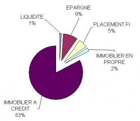 http://www.devenir-rentier.fr/uploads/1356_repartition_generale_1.jpg