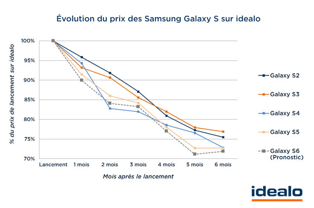http://www.devenir-rentier.fr/uploads/1384_evolution_prix_galaxy_s6.jpg