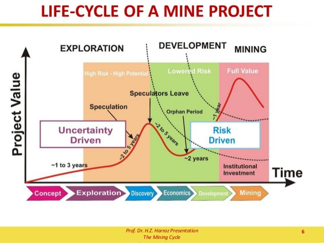 https://www.devenir-rentier.fr/uploads/14892_topic-2-the-mining-cycle-6-638.jpg