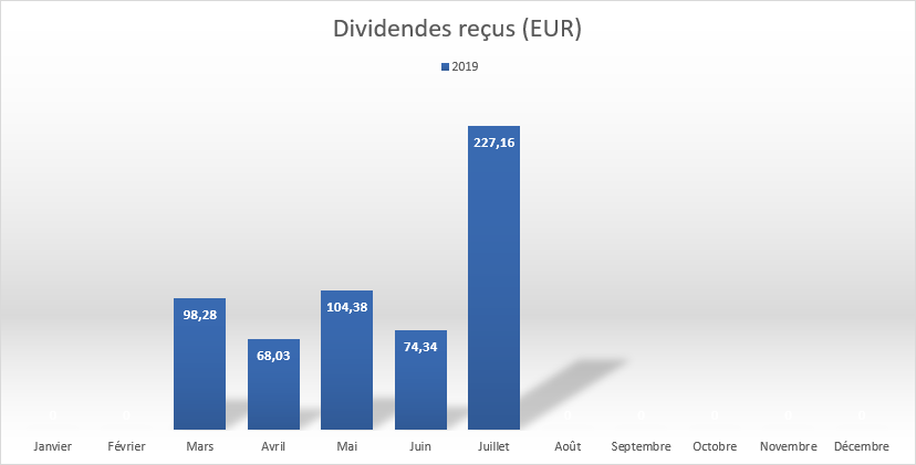 https://www.devenir-rentier.fr/uploads/15671_2019_07_10_dividend_graph.png