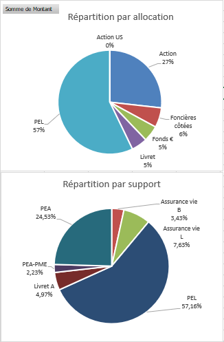 https://www.devenir-rentier.fr/uploads/16378_202005_-_repartition_globale.png