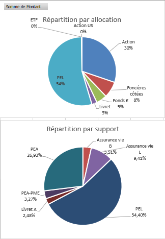 https://www.devenir-rentier.fr/uploads/16378_repartition_portefeuille.png