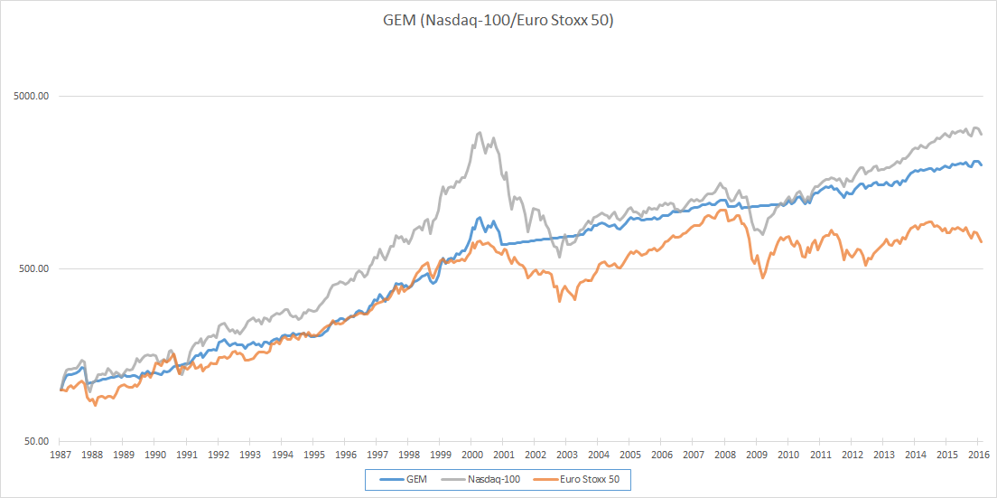 https://www.devenir-rentier.fr/uploads/1839_gem_nasdaq_70-30_graph.png