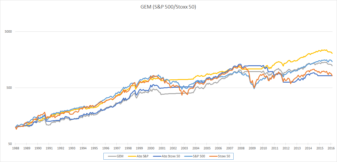 https://www.devenir-rentier.fr/uploads/1839_gem_stoxx50_graph_.png