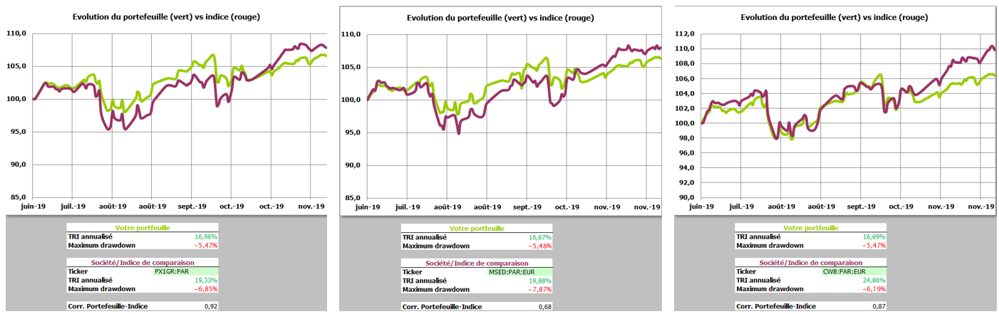 https://www.devenir-rentier.fr/uploads/19140_titres_vifs_vs_indices_2019-12-01_103948.png