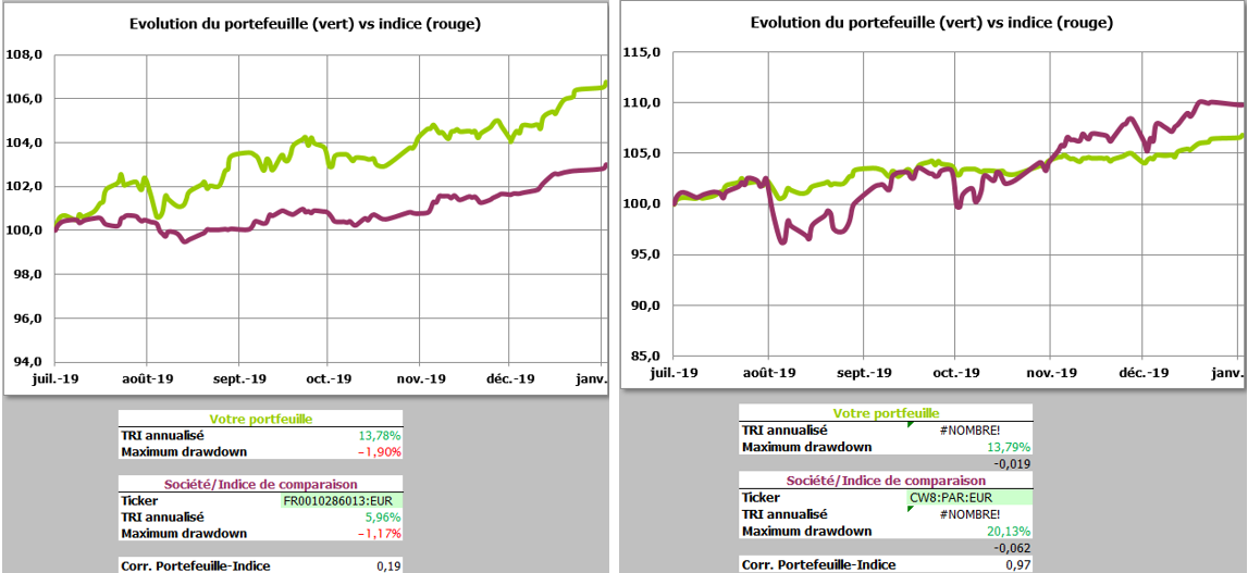https://www.devenir-rentier.fr/uploads/19140_trackers_vs_indices_fin_decembre_2019.png