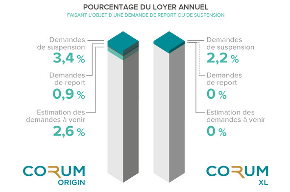 https://www.devenir-rentier.fr/uploads/19698_corum_3_maj_21-04-2020.jpg