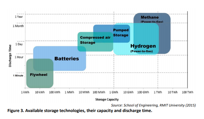 https://www.devenir-rentier.fr/uploads/20765_available_storage_technologies_their_capacity_and_discharge_time.jpg