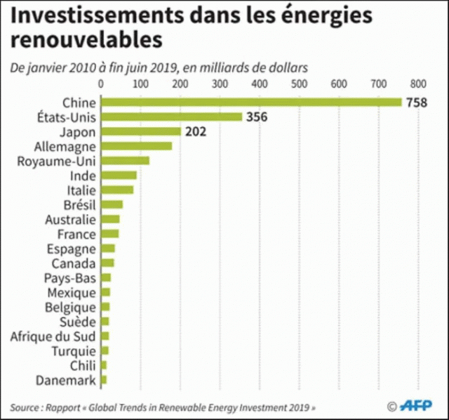 https://www.devenir-rentier.fr/uploads/20765_investissements_enerrenouvelables_monde.png