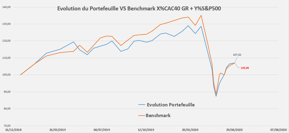 https://www.devenir-rentier.fr/uploads/20899_performance_portefeuille_benchmark.png