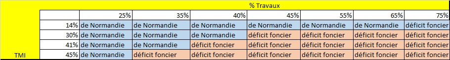 https://www.devenir-rentier.fr/uploads/2133_de_normandie.jpg