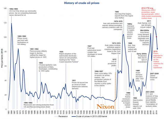 https://www.devenir-rentier.fr/uploads/2133_oil-historical-prices.jpg