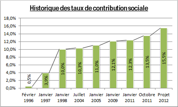 http://www.devenir-rentier.fr/uploads/2760_evolution-historique-csg.png