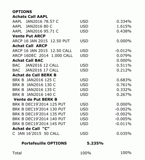 http://www.devenir-rentier.fr/uploads/3097_repartition_30nov14_options.png
