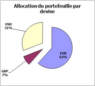 https://www.devenir-rentier.fr/uploads/3114_repartition_devises.jpg