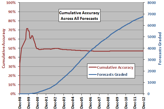 https://www.devenir-rentier.fr/uploads/3207_cumulative-forecasting-accuracy.png