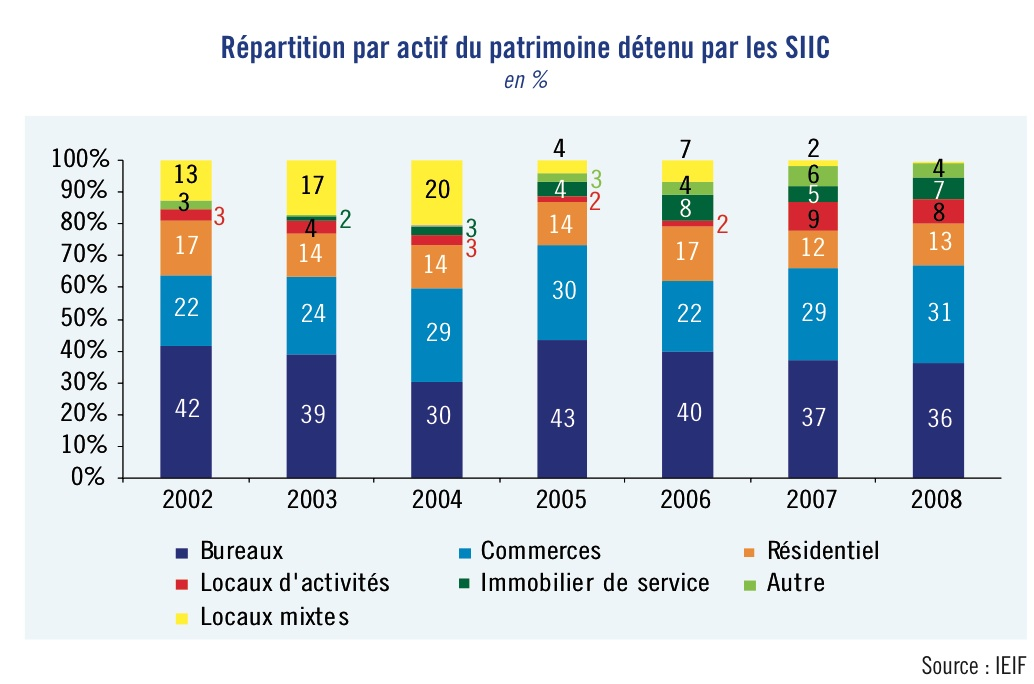 https://www.devenir-rentier.fr/uploads/354_siic_repartition_patrimoine.jpg