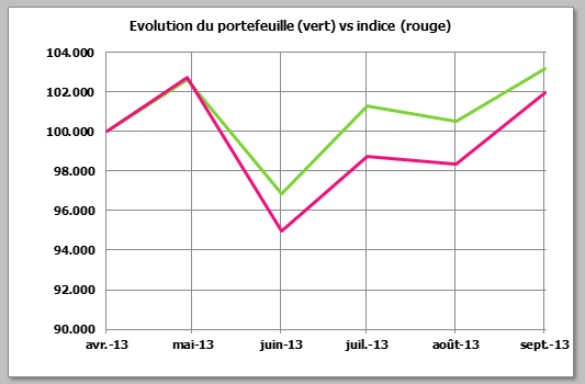 http://www.devenir-rentier.fr/uploads/3862_evolution-septembre.png