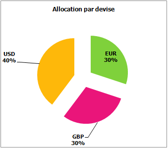 https://www.devenir-rentier.fr/uploads/5174_allocation_devise_oct_2013.png