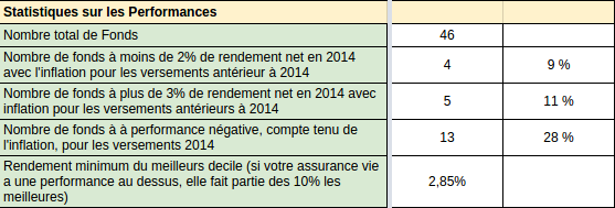 https://www.devenir-rentier.fr/uploads/5866_rendements_fonds_euros_2014_actualises.png
