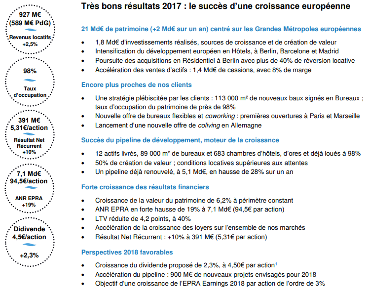 https://www.devenir-rentier.fr/uploads/6039_fonciere_des_regions_resultats_2017.png