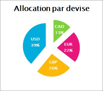 https://www.devenir-rentier.fr/uploads/6769_allocation_devise_decembre_2014.jpg