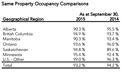 https://www.devenir-rentier.fr/uploads/7104_artis_q3_2015_occupancy.png