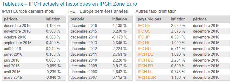 https://www.devenir-rentier.fr/uploads/748_inflation_europe.png