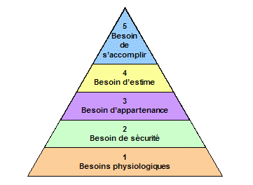 https://www.devenir-rentier.fr/uploads/7528_maslow.png