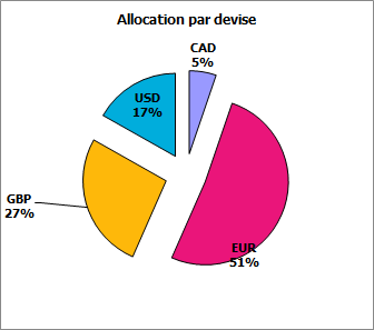 https://www.devenir-rentier.fr/uploads/7622_allocation_par_devise_nov_2015.png