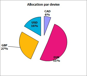 https://www.devenir-rentier.fr/uploads/7622_allocation_par_devise_octobre_2015.jpg