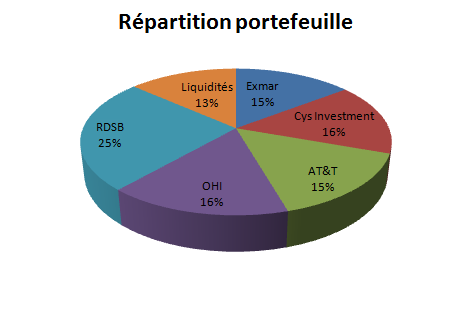 http://www.devenir-rentier.fr/uploads/8010_repartition3005.png