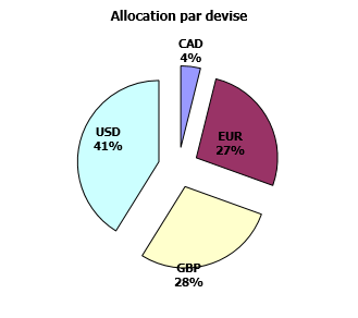 https://www.devenir-rentier.fr/uploads/9224_allocation_devise_02_decembre_2016.png