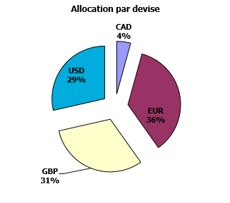 https://www.devenir-rentier.fr/uploads/9224_allocation_devises_01_aout_2016.png