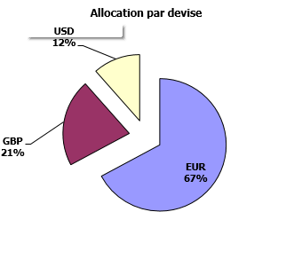 http://www.devenir-rentier.fr/uploads/9224_allocation_devises_01_juillet_2016.png