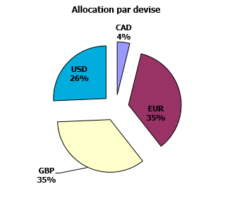 https://www.devenir-rentier.fr/uploads/9224_allocation_devises_03_aout_2016.png